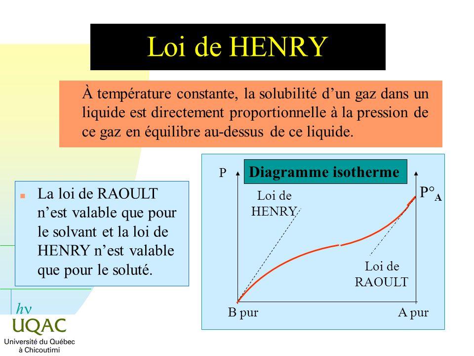 Loi de HENRY