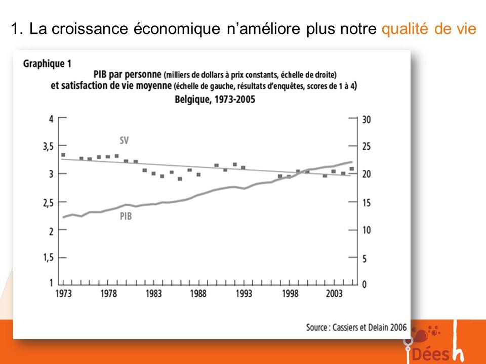 La croissance économique n'améliore plus notre qualité de vie