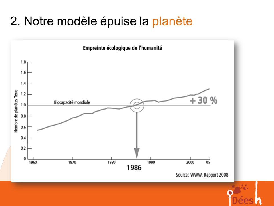 2. Notre modèle épuise la planète