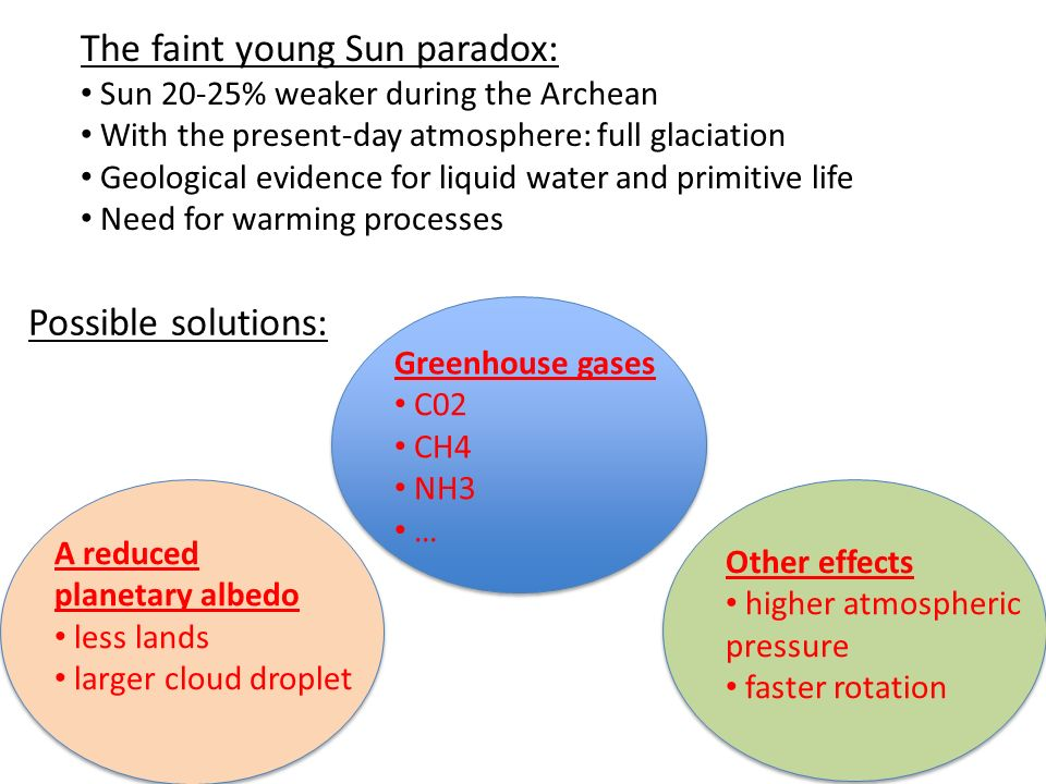 The faint young Sun paradox: