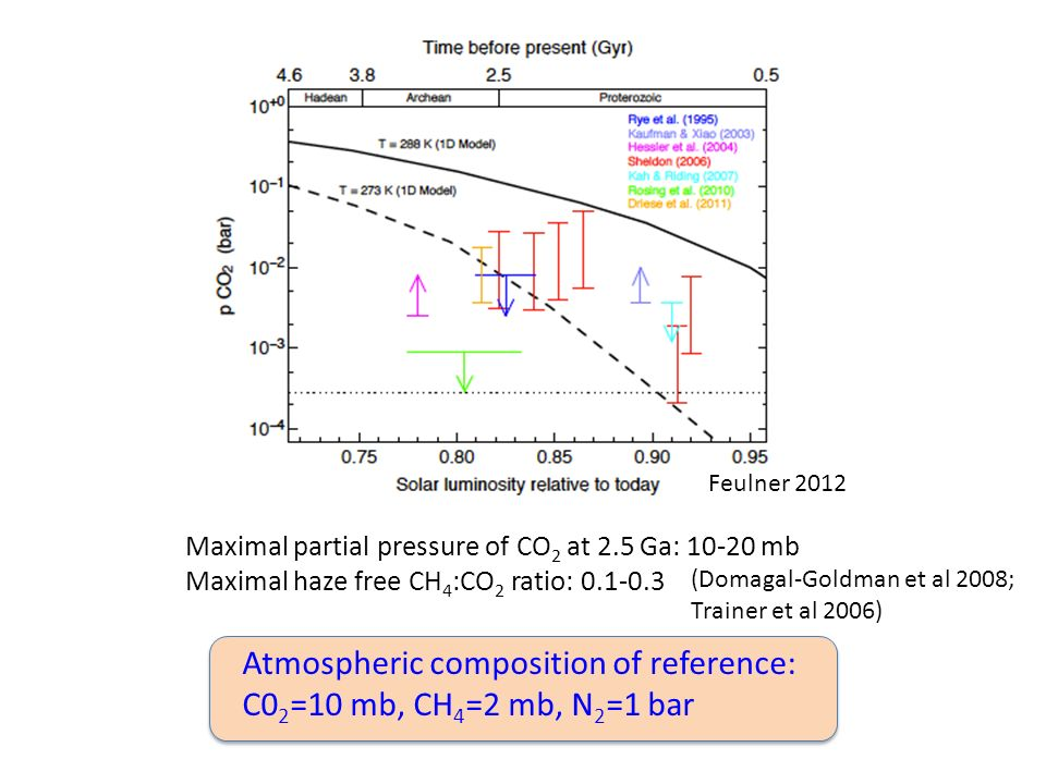 Atmospheric composition of reference: C02=10 mb, CH4=2 mb, N2=1 bar