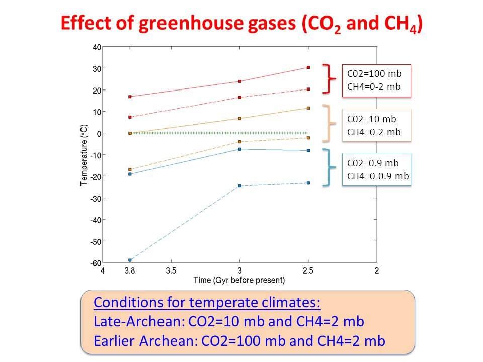 Effect of greenhouse gases (CO2 and CH4)