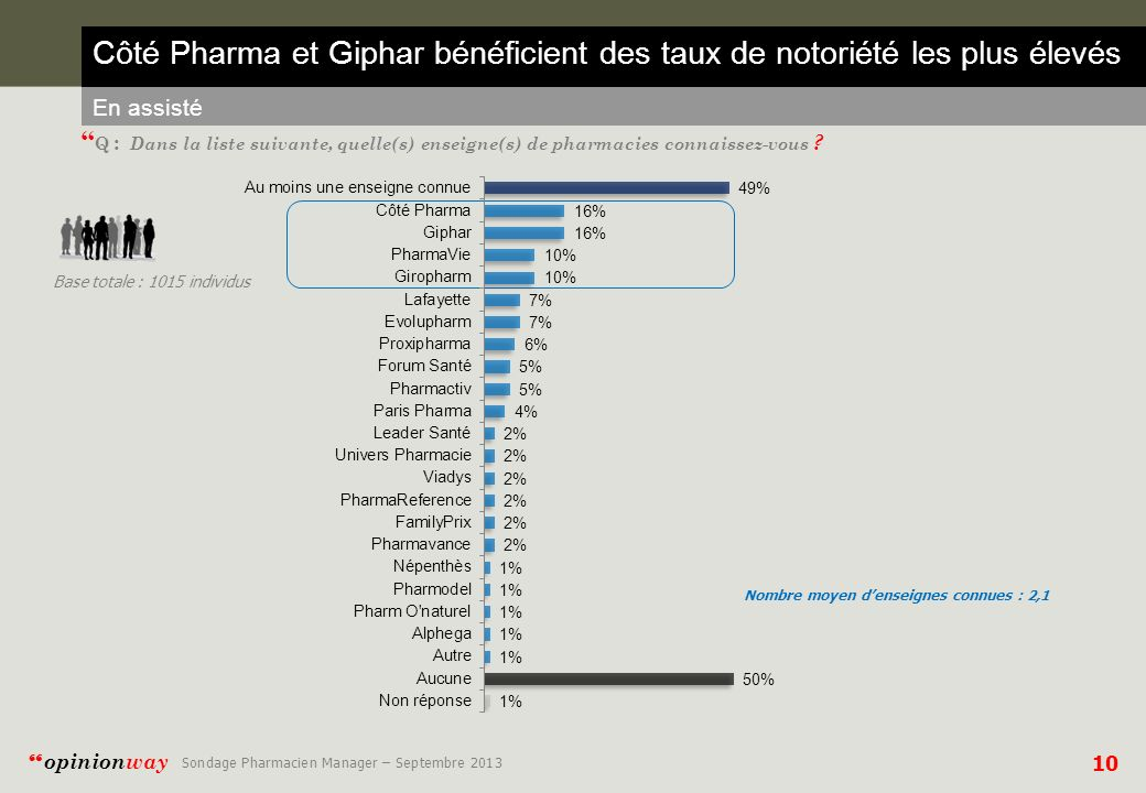 Côté Pharma et Giphar bénéficient des taux de notoriété les plus élevés