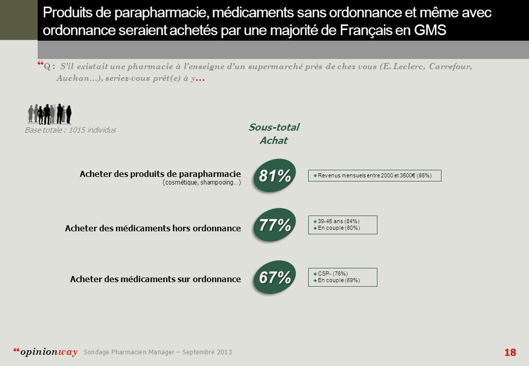 Produits de parapharmacie, médicaments sans ordonnance et même avec ordonnance seraient achetés par une majorité de Français en GMS