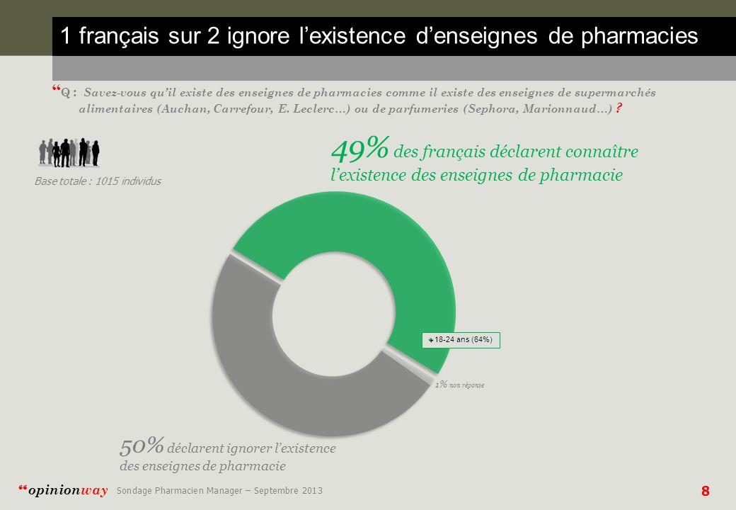 1 français sur 2 ignore l'existence d'enseignes de pharmacies
