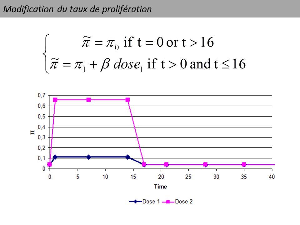 Modification du taux de prolifération