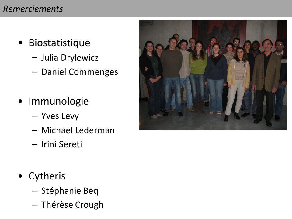 Biostatistique Immunologie Cytheris Remerciements Julia Drylewicz