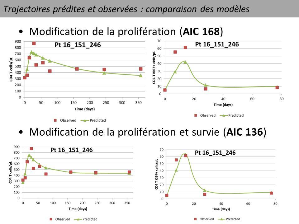 Trajectoires prédites et observées : comparaison des modèles