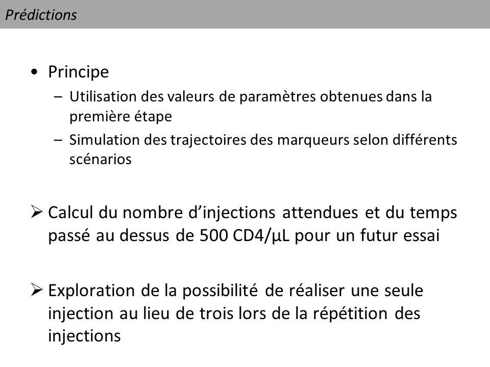 Prédictions Principe. Utilisation des valeurs de paramètres obtenues dans la première étape.