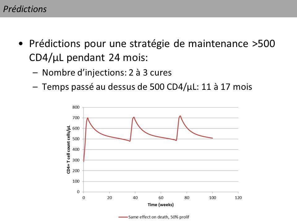 Prédictions Prédictions pour une stratégie de maintenance >500 CD4/µL pendant 24 mois: Nombre d'injections: 2 à 3 cures.