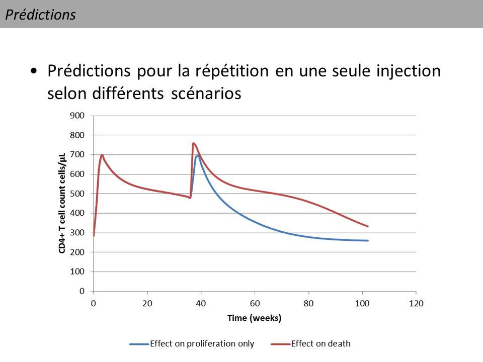 Prédictions Prédictions pour la répétition en une seule injection selon différents scénarios
