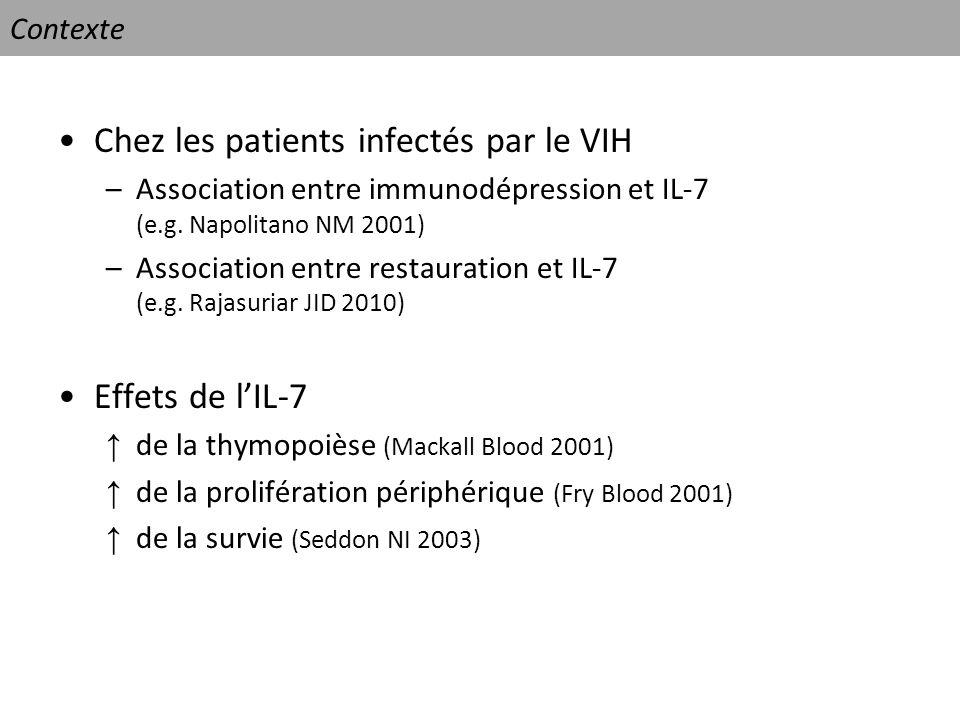 Chez les patients infectés par le VIH