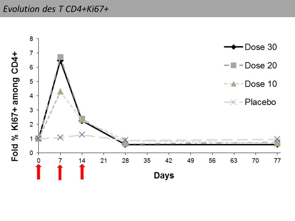 Evolution des T CD4+Ki67+