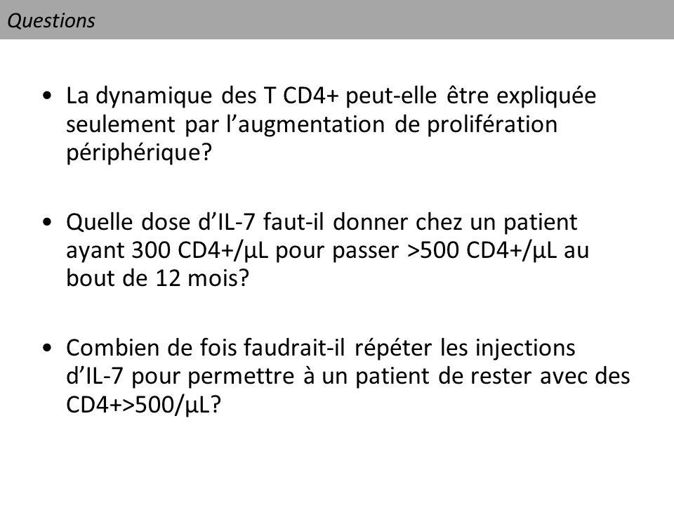 Questions La dynamique des T CD4+ peut-elle être expliquée seulement par l'augmentation de prolifération périphérique