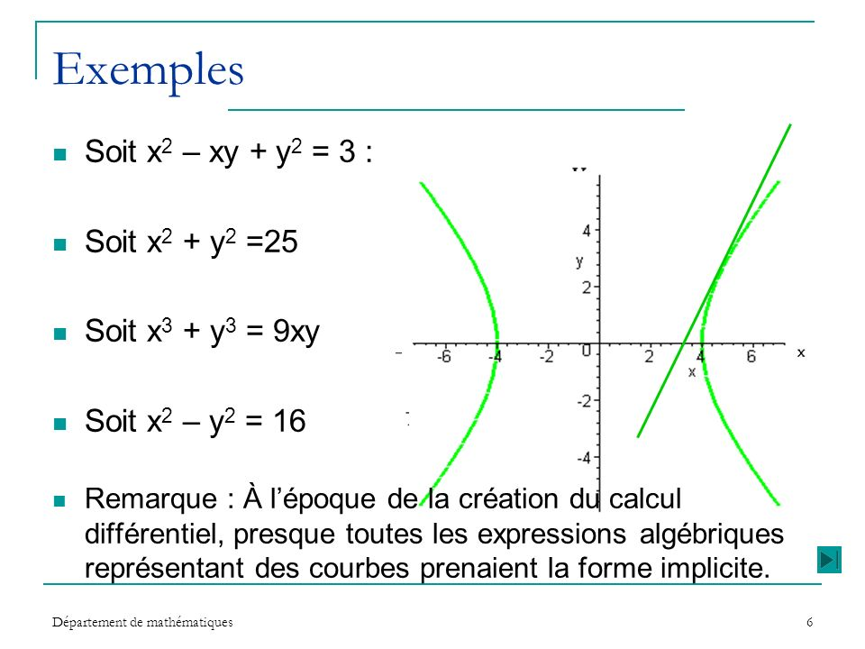 Exemples Soit x2 – xy + y2 = 3 : Soit x2 + y2 =25 Soit x3 + y3 = 9xy