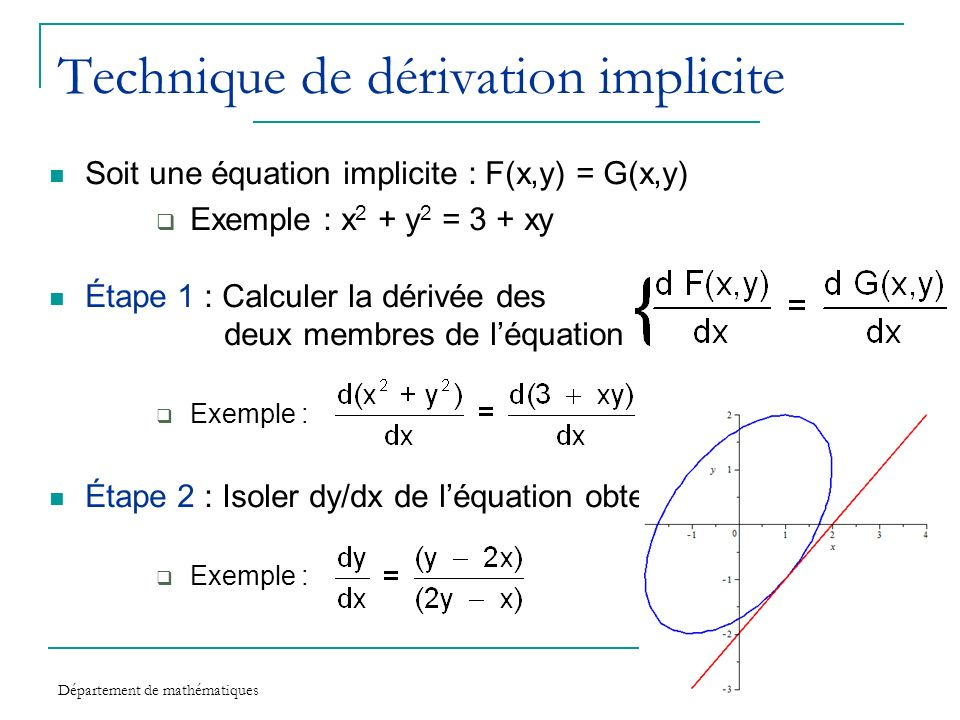 Technique de dérivation implicite