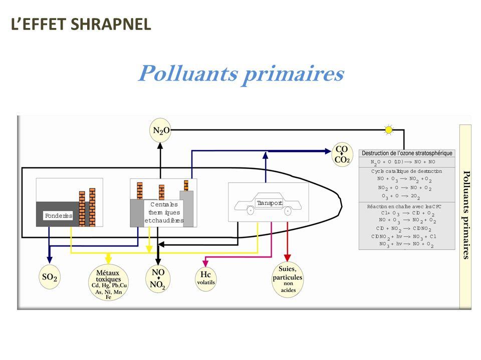 L'EFFET SHRAPNEL Polluants primaires
