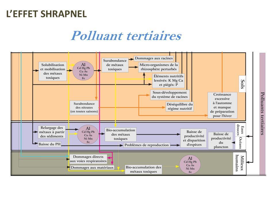 L'EFFET SHRAPNEL Polluant tertiaires