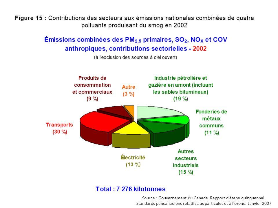 Polluants qui affectent la couche d'ozone et comment