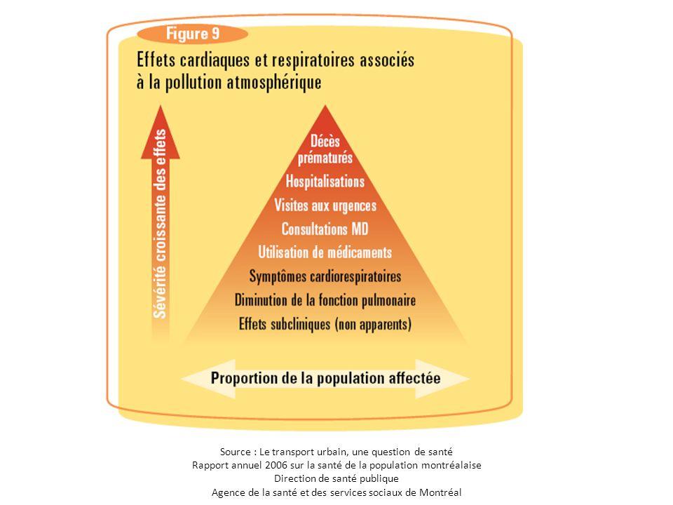Polluants qui affectent la santé et comment + Les coûts pour la santé