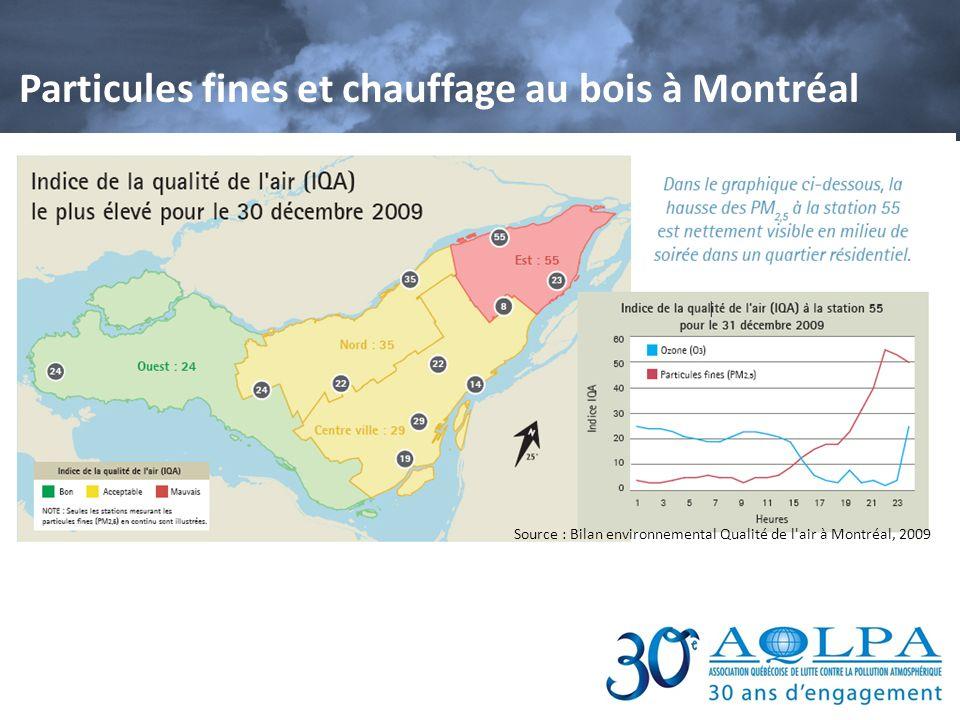 Particules fines et chauffage au bois à Montréal