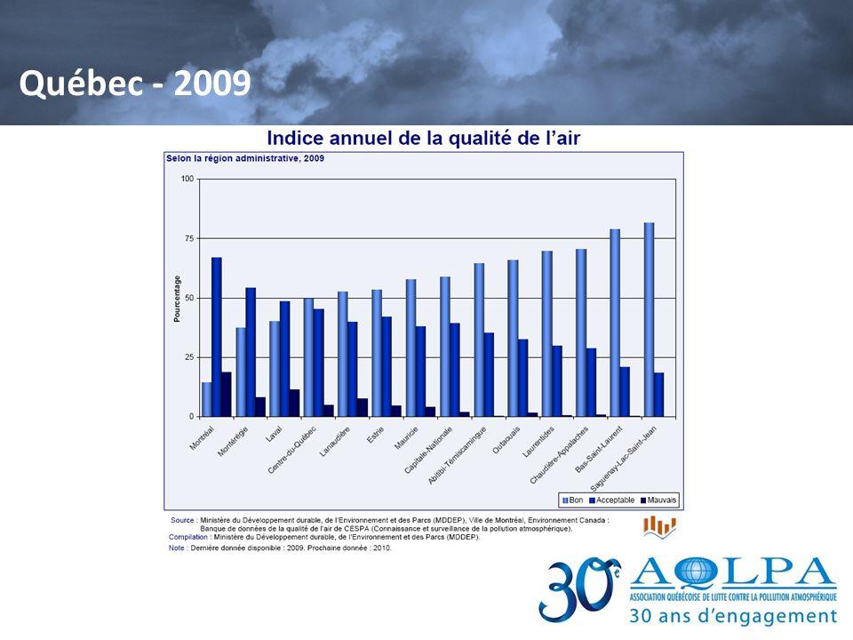 Québec - 2009 Analyse.