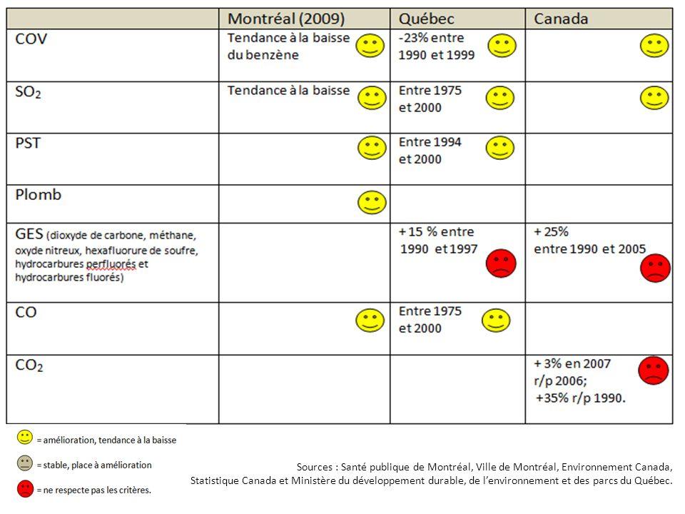 Sources : Santé publique de Montréal, Ville de Montréal, Environnement Canada, Statistique Canada et Ministère du développement durable, de l'environnement et des parcs du Québec.