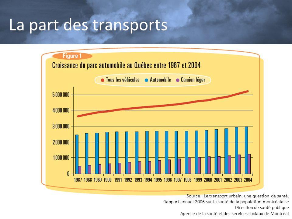 La part des transports Source : Le transport urbain, une question de santé, Rapport annuel 2006 sur la santé de la population montréalaise.