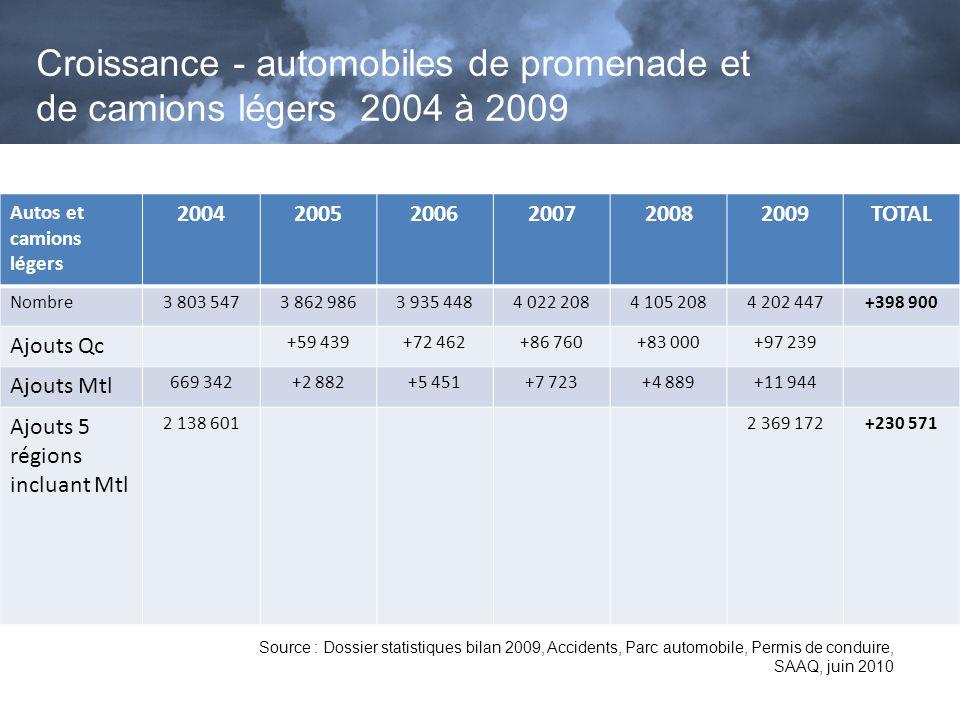 Croissance - automobiles de promenade et de camions légers 2004 à 2009