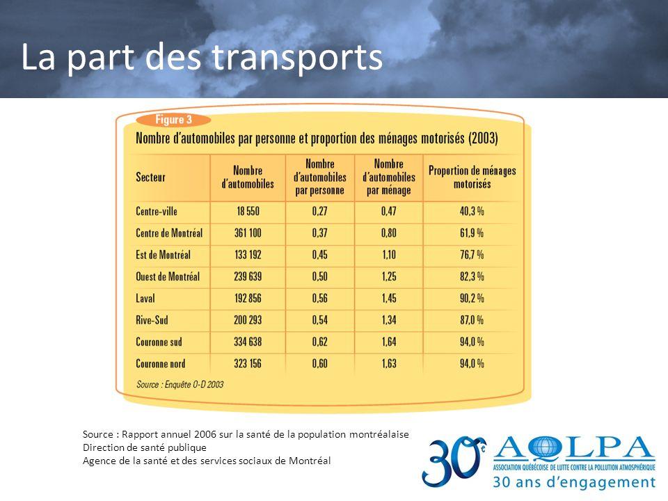 La part des transports Source : Rapport annuel 2006 sur la santé de la population montréalaise Direction de santé publique.