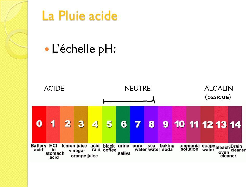 La Pluie acide L'échelle pH: ACIDE NEUTRE ALCALIN (basique)