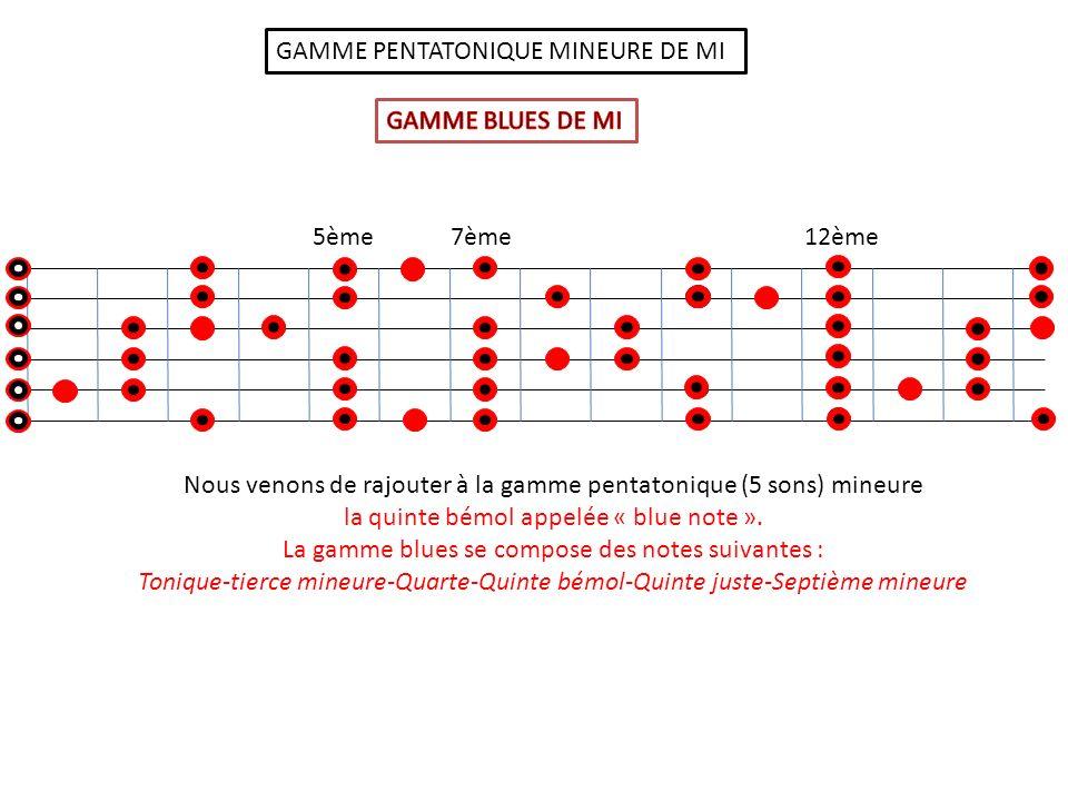 GAMME PENTATONIQUE MINEURE DE MI