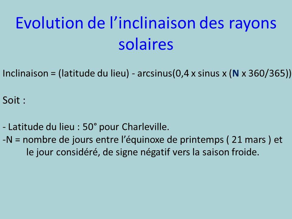 Evolution de l'inclinaison des rayons solaires