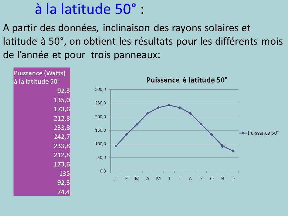 à la latitude 50° :