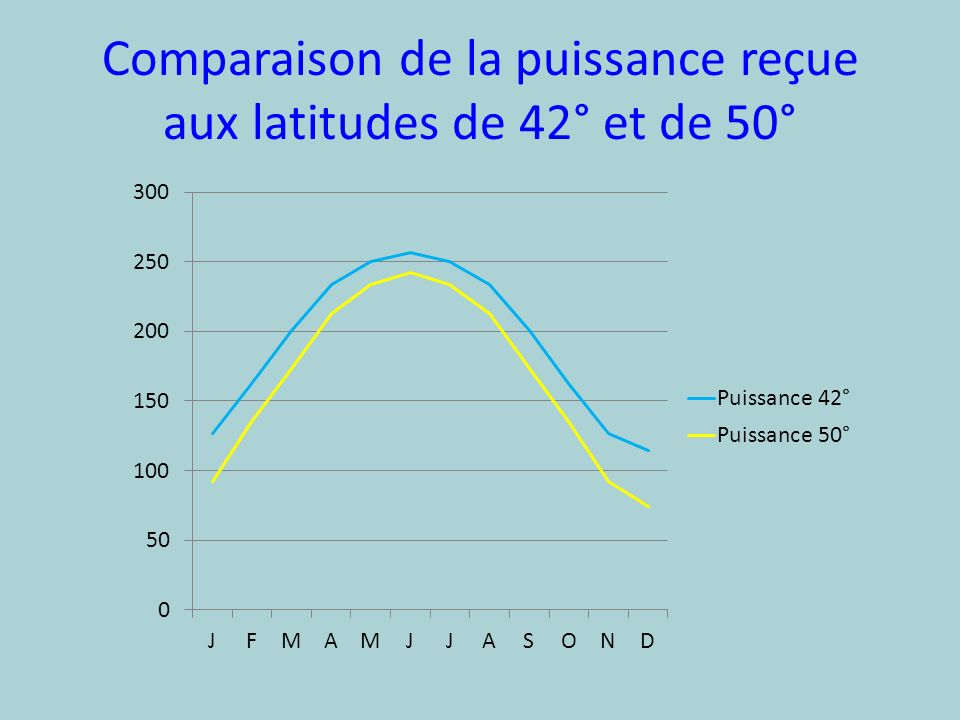 Comparaison de la puissance reçue aux latitudes de 42° et de 50°