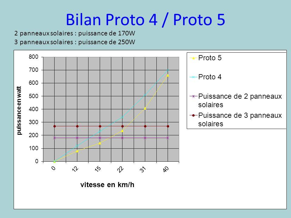 Bilan Proto 4 / Proto 5 2 panneaux solaires : puissance de 170W