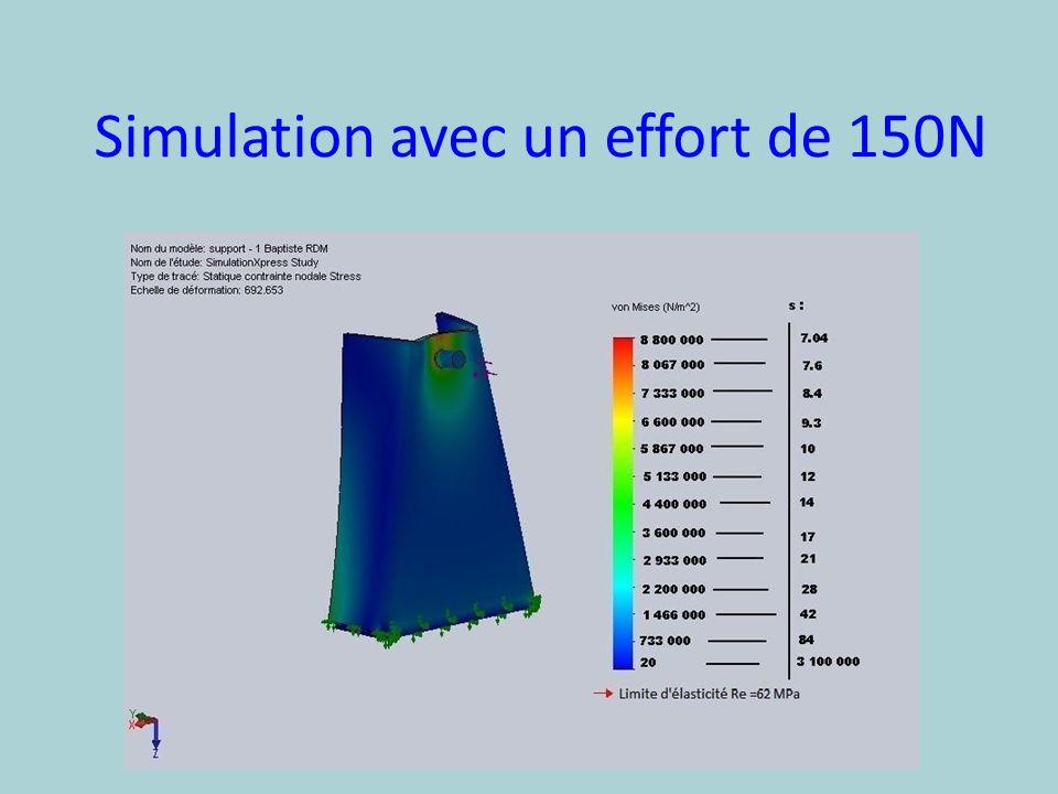Simulation avec un effort de 150N