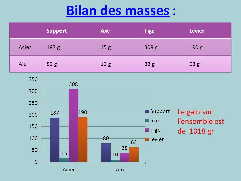 Bilan des masses : Le gain sur l'ensemble est de 1018 gr Support Axe