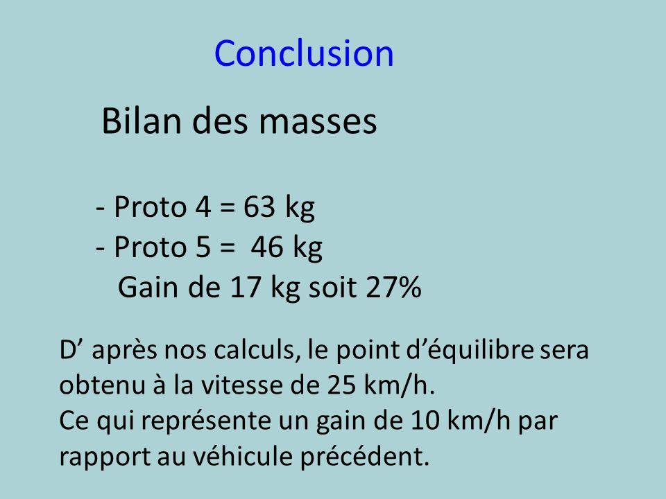 Conclusion Bilan des masses Proto 4 = 63 kg Proto 5 = 46 kg