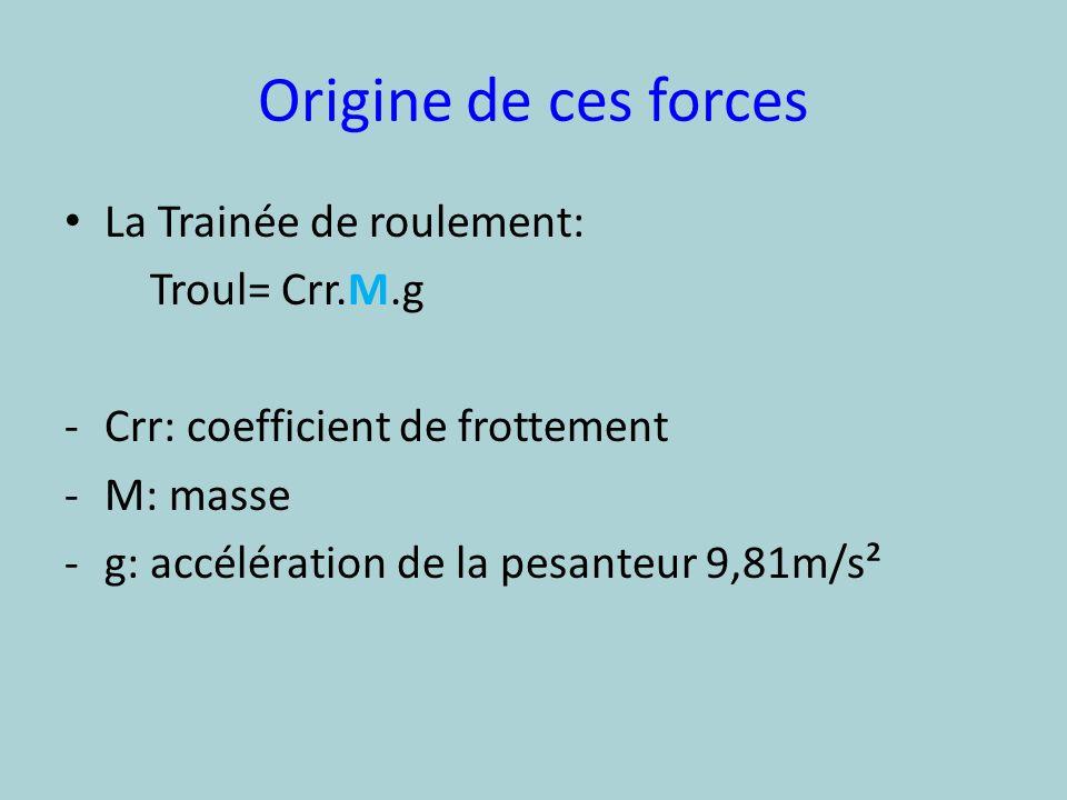 Origine de ces forces La Trainée de roulement: Troul= Crr.M.g