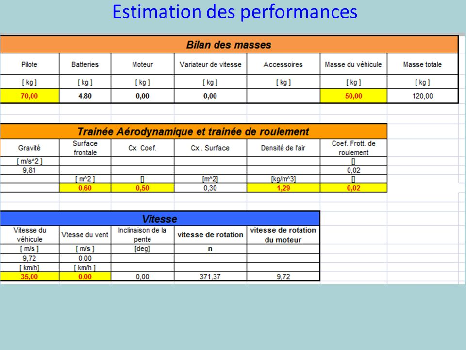 Estimation des performances