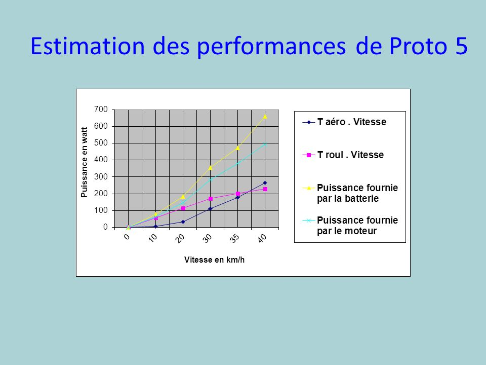 Estimation des performances de Proto 5