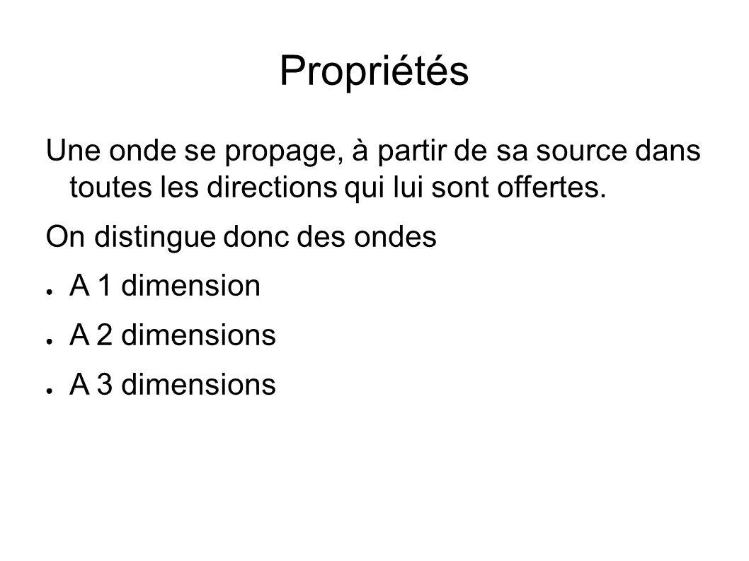 PropriétésUne onde se propage, à partir de sa source dans toutes les directions qui lui sont offertes.
