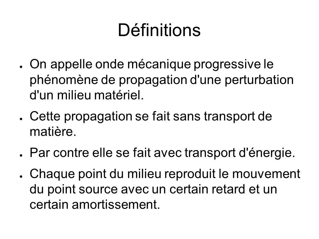 DéfinitionsOn appelle onde mécanique progressive le phénomène de propagation d une perturbation d un milieu matériel.