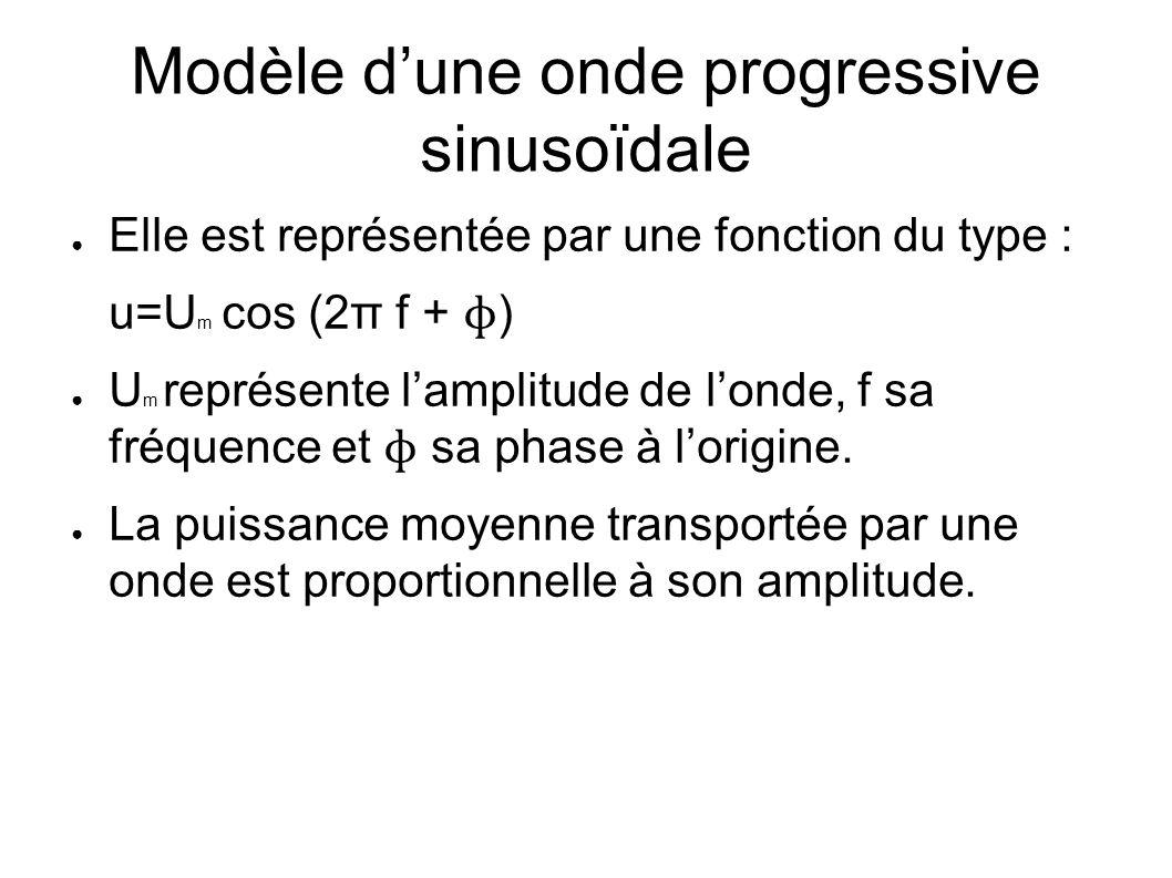 Modèle d'une onde progressive sinusoïdale