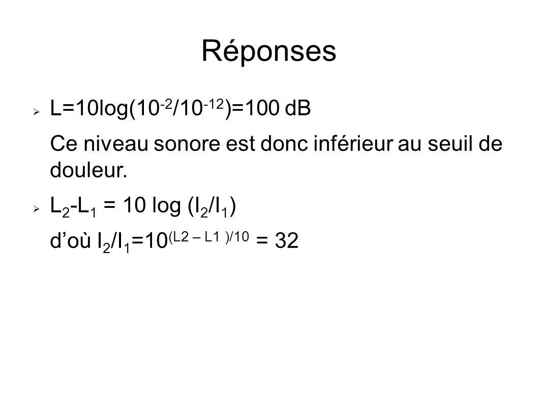 Réponses L=10log(10-2/10-12)=100 dB