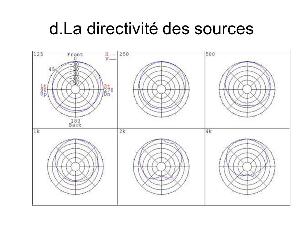 d.La directivité des sources