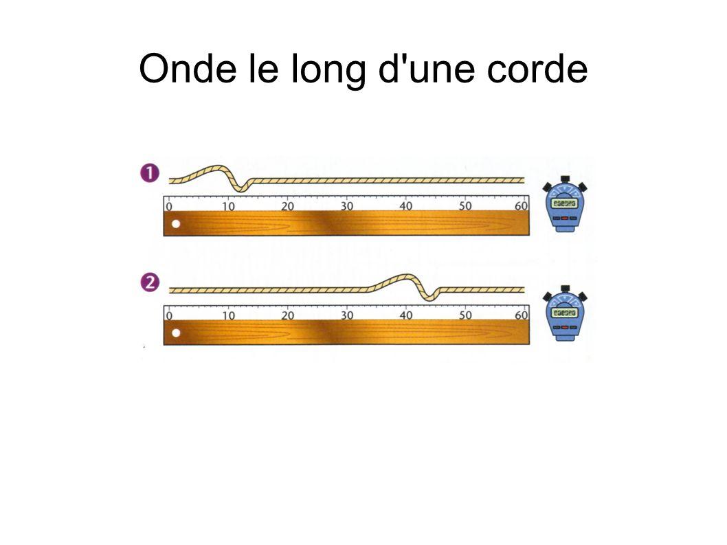Onde le long d une corde