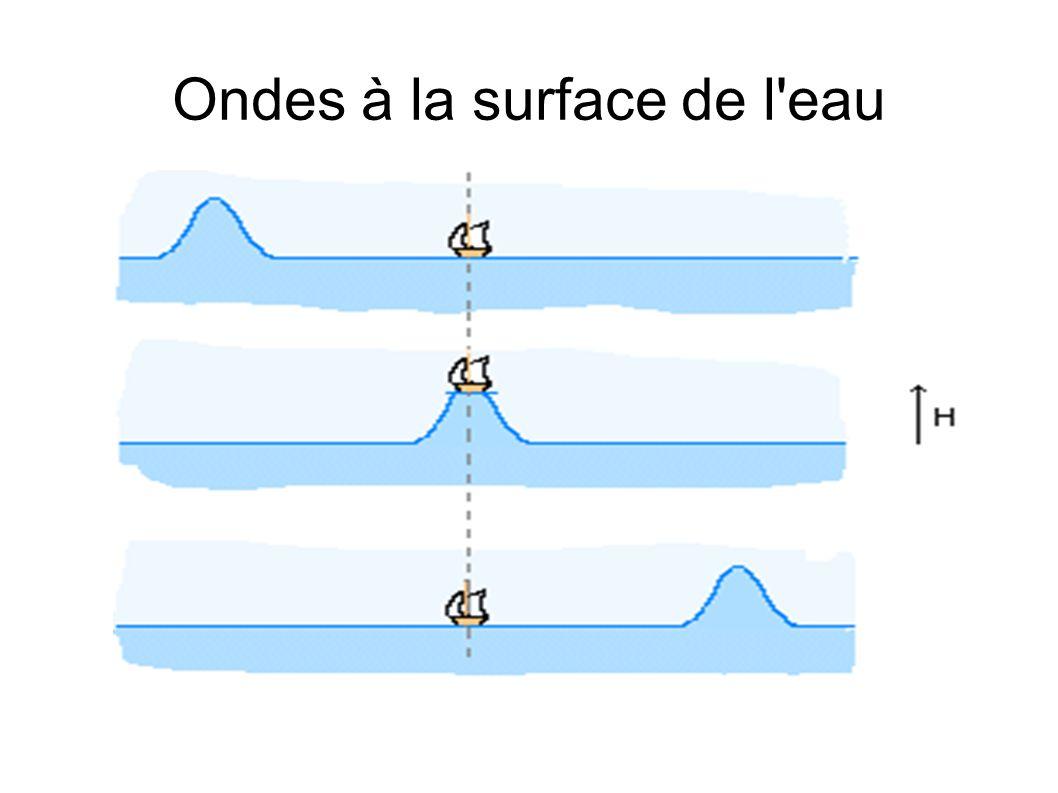 Ondes à la surface de l eau