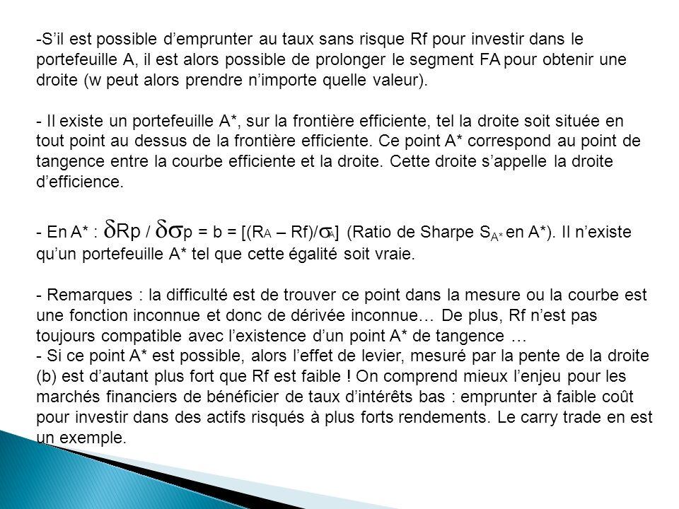 S'il est possible d'emprunter au taux sans risque Rf pour investir dans le portefeuille A, il est alors possible de prolonger le segment FA pour obtenir une droite (w peut alors prendre n'importe quelle valeur).